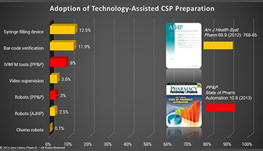 Adoption of Technology-Assisted CSP Preparation Chart